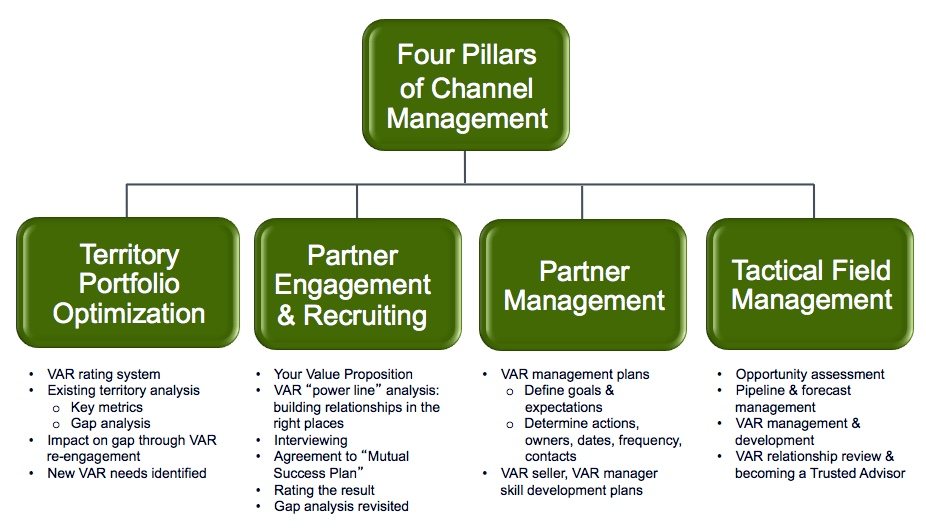 Four Pillars of Channel Management