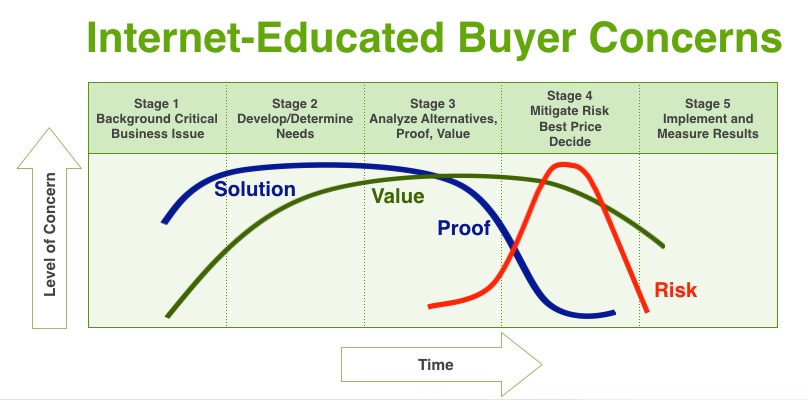 Internet-Educated Buyer Concerns