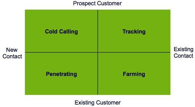 The Four Quadrants of Prospecting
