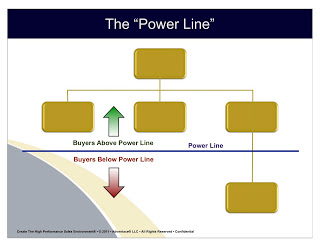 THE Key Performance Metric: The A/B Ratio. Part 1: Calling Below the Power Line