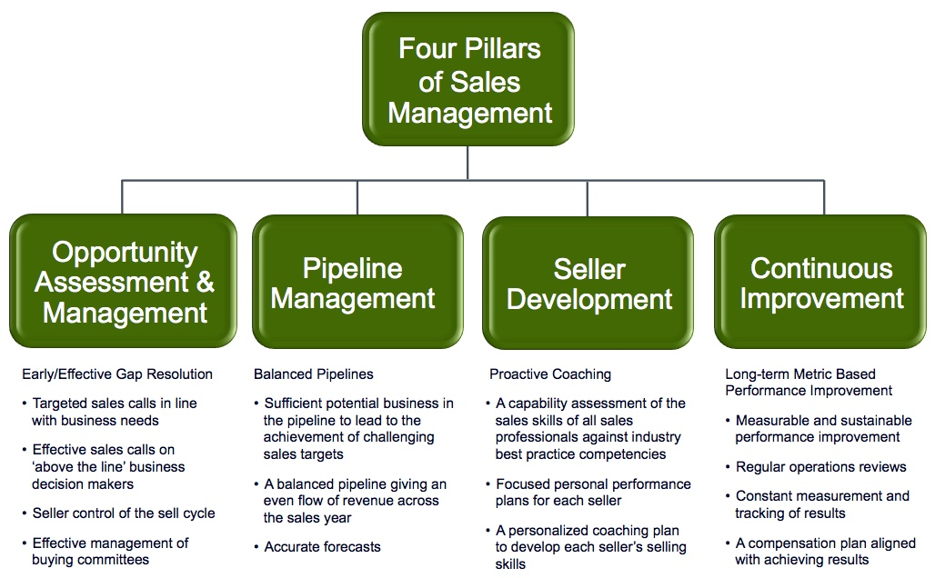 Four Pillars of Sales Management™