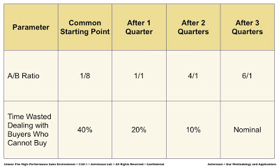 THE Key Performance Metric: A/B Ratio. Part 2: Managerial Impact