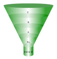 Sales Pipeline Management Part 3 – Pipeline Balance Algorithm