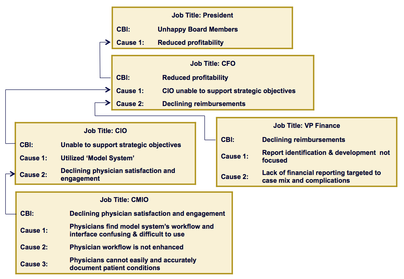 Surgical Performance Metrics: Focus on Opportunity Identification