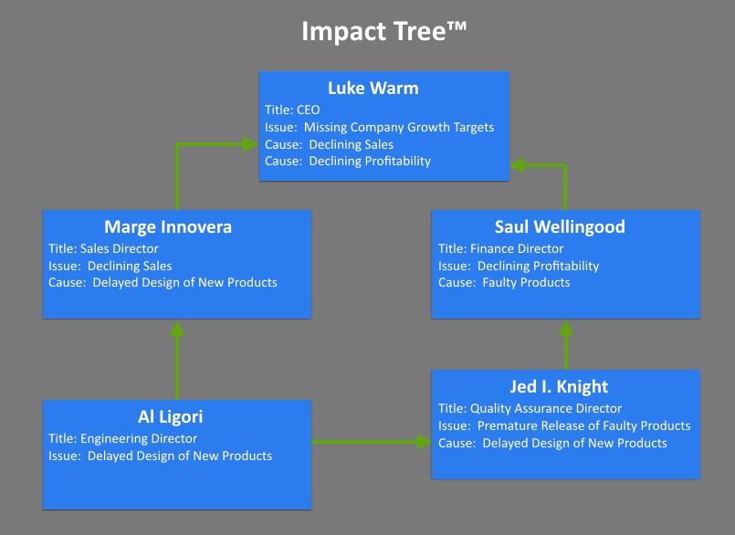 Impact_Tree