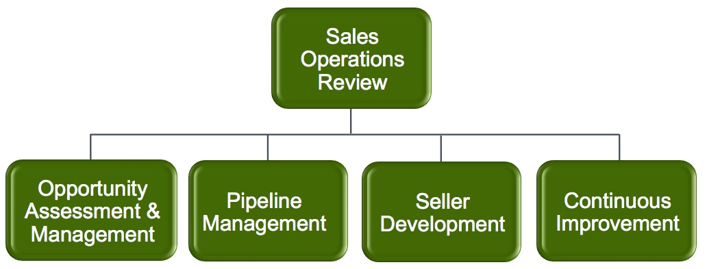 The 4 Pillars of Sales Management Provide Proven Sales Enablement Processes, Tools, and Metrics