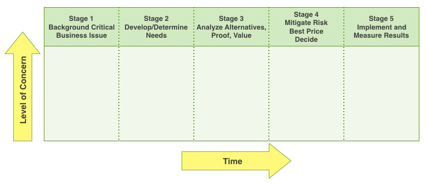 Five-Stage B2B Buying Model