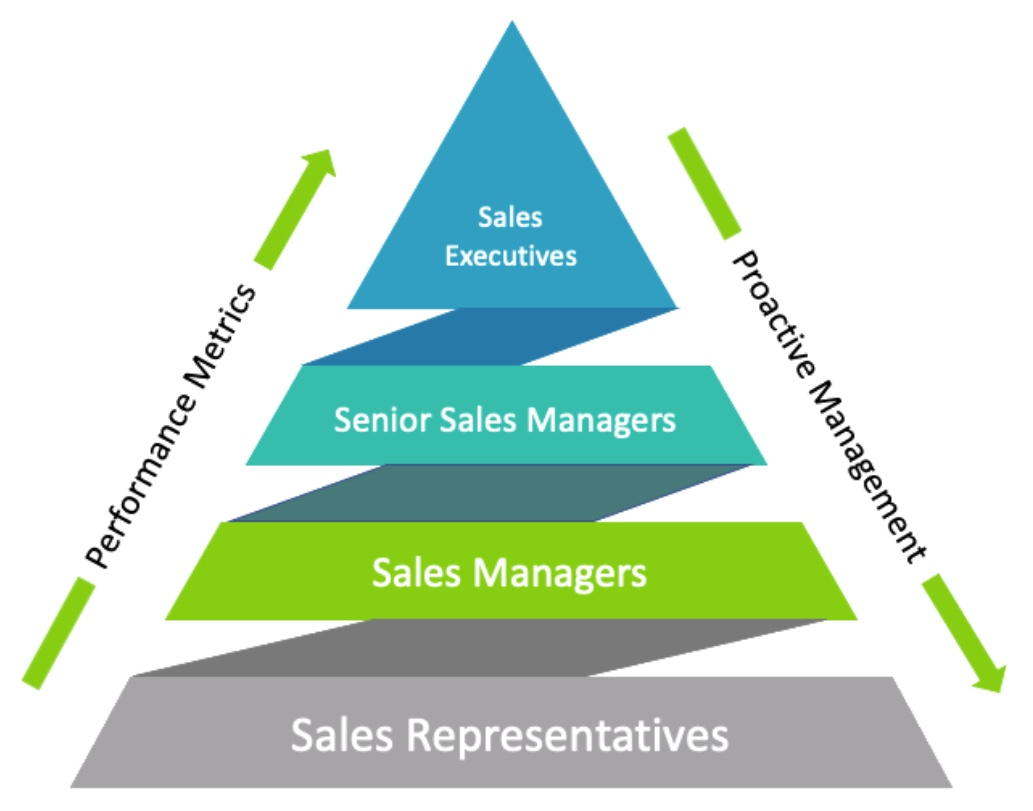 Create the High Performance Sales Environment®